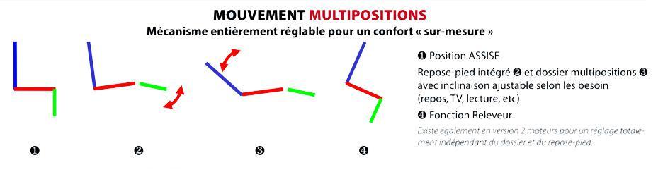 Position assise, repose-pied intégré et dossier multiposition