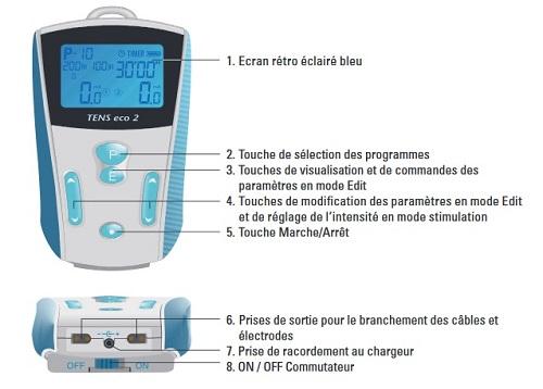 L'Electrostimulateur Tens Eco 2 SCHWA MEDICO
